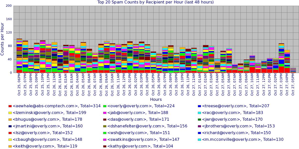 SPAM Counts per Sender